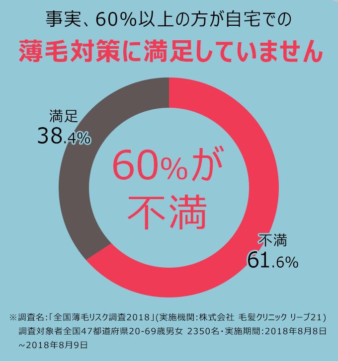 事実、60%以上の方が自宅での薄毛対策に満足していません